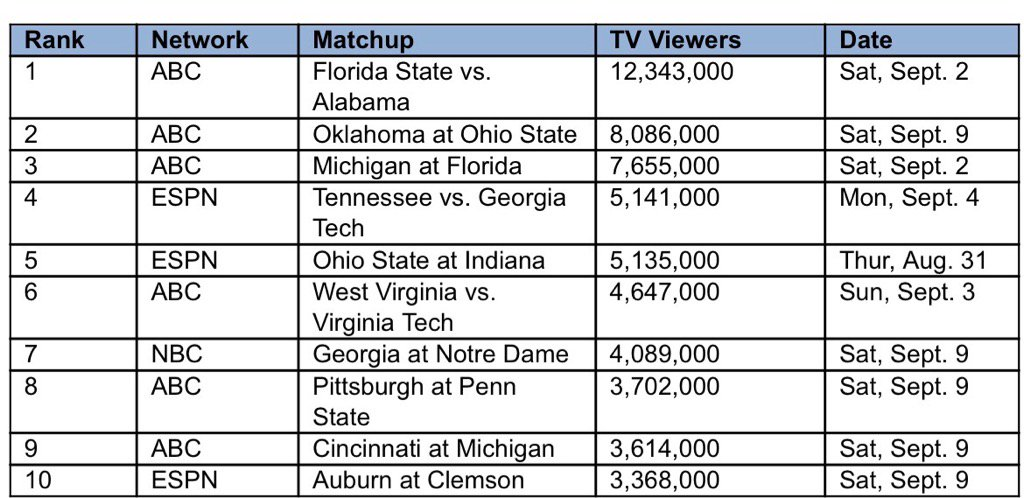 With the front end of the 2017 schedule loaded with so many showdowns, you might not think WVU-Va Tech made the top 10 most watched college football games