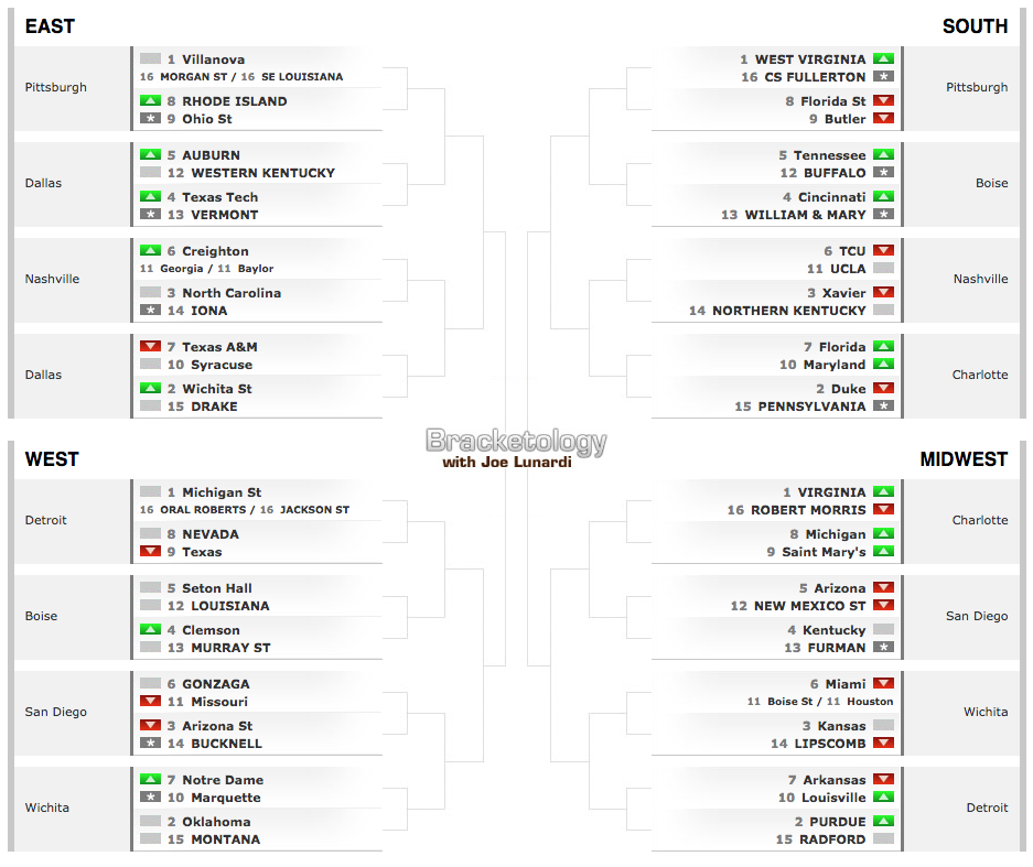 Latest Bracketology Shows Serious Love To WVU