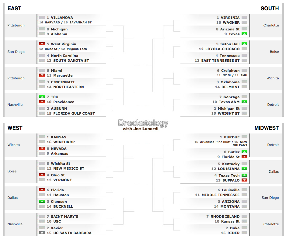Mountaineers Free Falling In ESPN's Bracketology