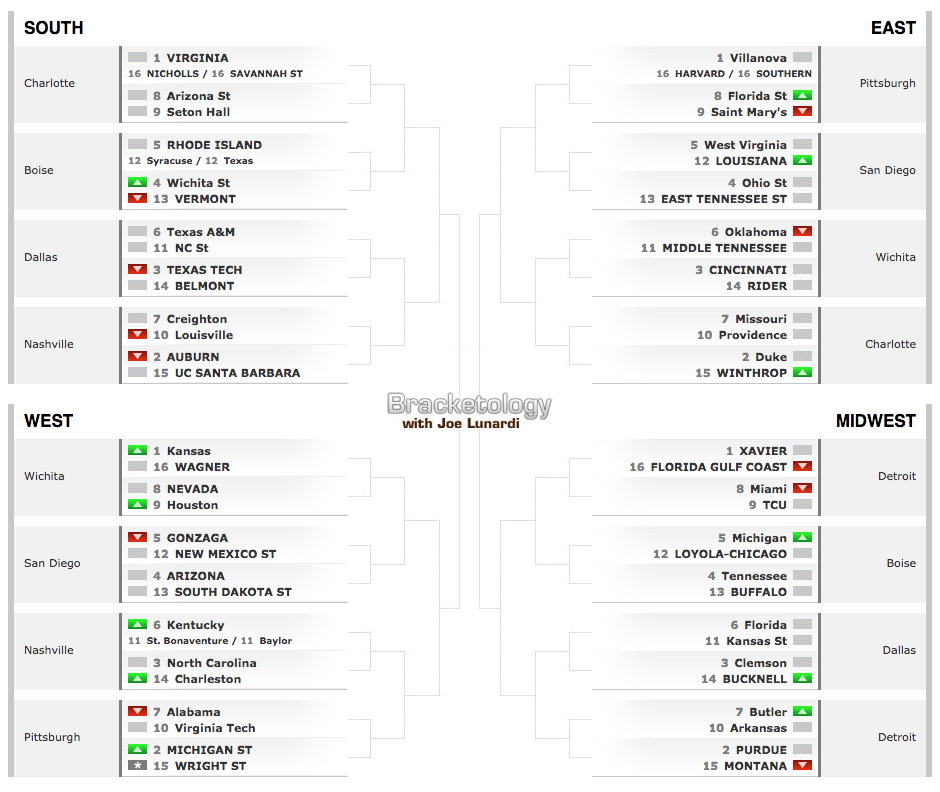 Latest Bracketology Projections Come Out