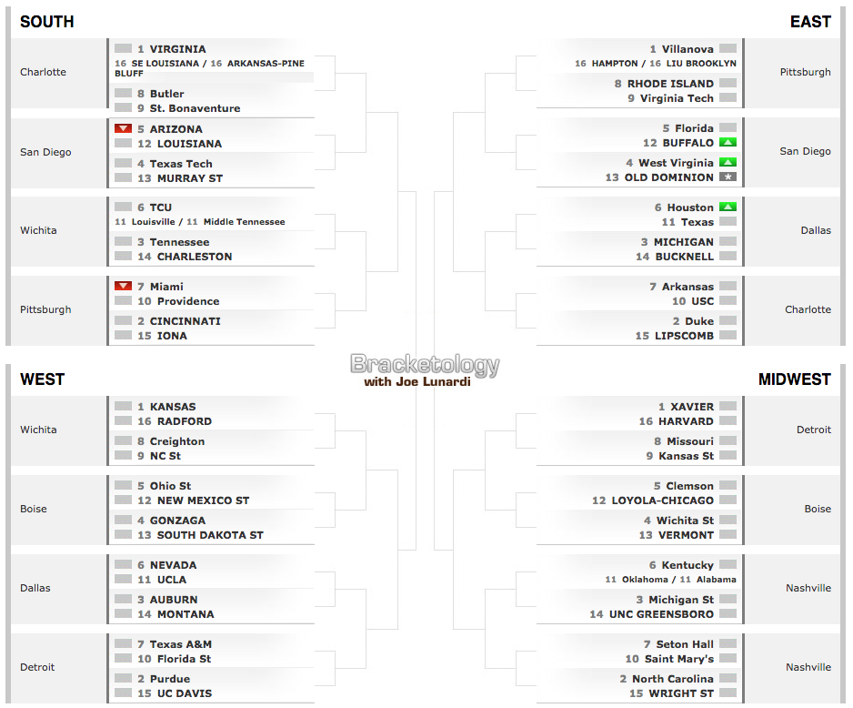 WVU Bounces Back In Latest Bracketology