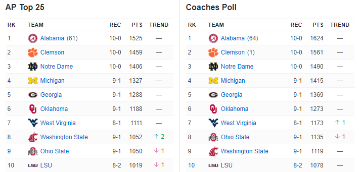ap top 25 and coaches poll