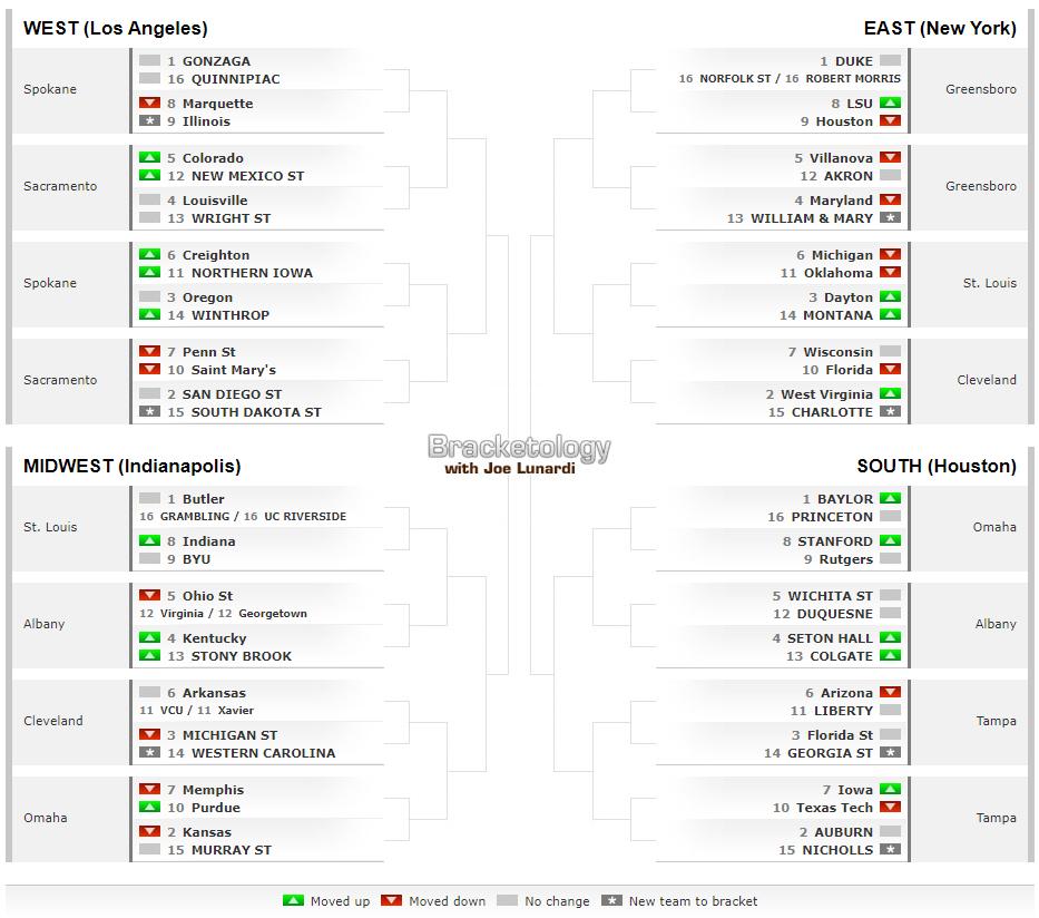 WVU ESPN Bracketology